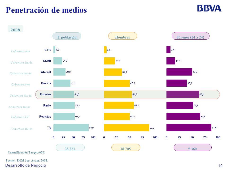 10 Desarrollo de Negocio Penetración de medios Fuente: EGM 3er.