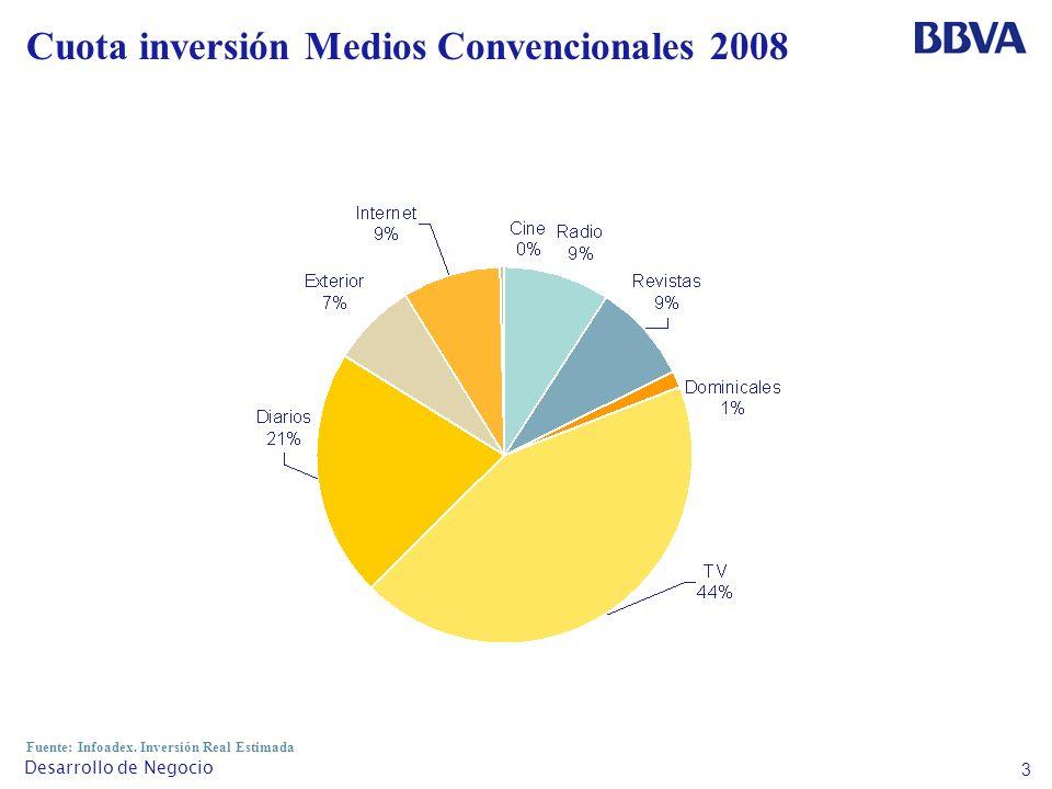 3 Desarrollo de Negocio Cuota inversión Medios Convencionales 2008 Fuente: Infoadex.