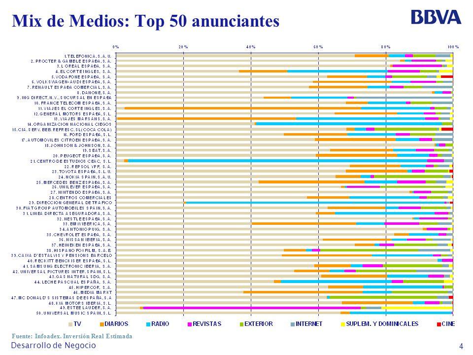 4 Desarrollo de Negocio Mix de Medios: Top 50 anunciantes Fuente: Infoadex. Inversión Real Estimada
