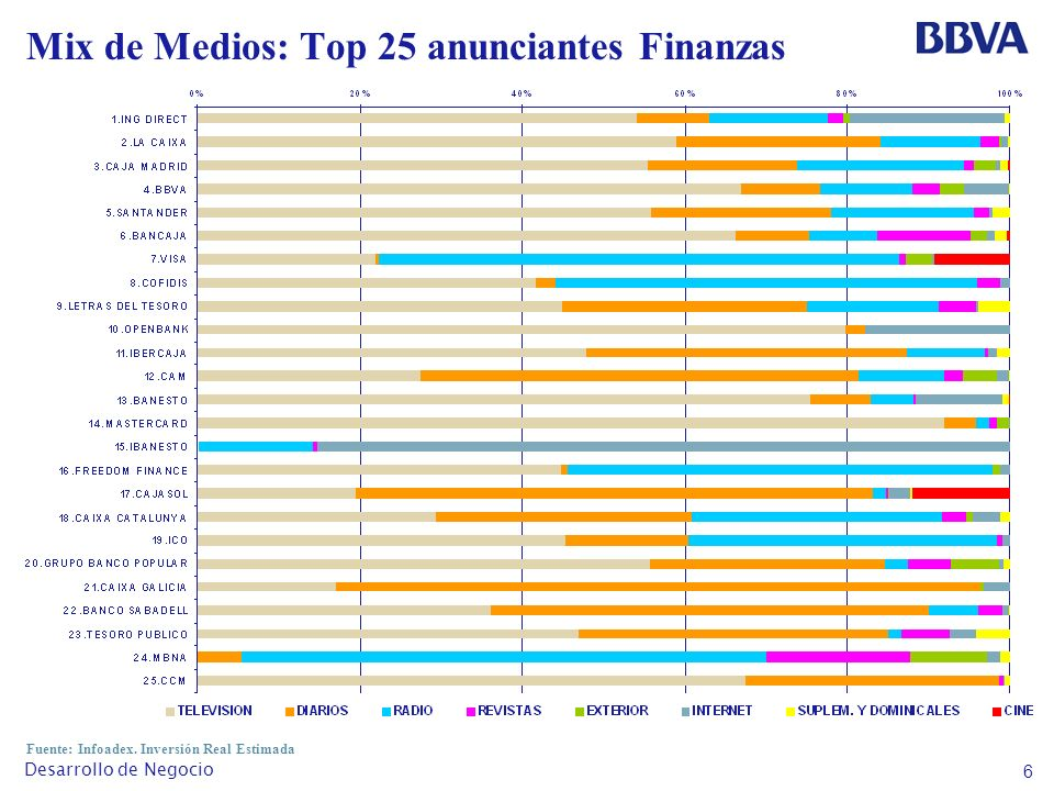 6 Desarrollo de Negocio Mix de Medios: Top 25 anunciantes Finanzas Fuente: Infoadex.