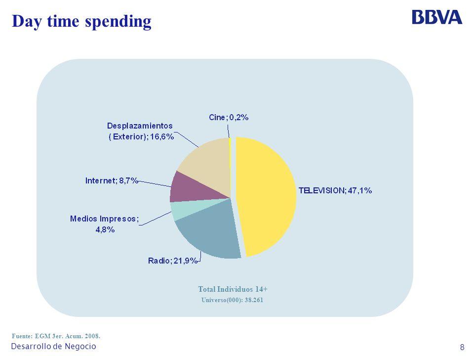 8 Desarrollo de Negocio Day time spending Fuente: EGM 3er.