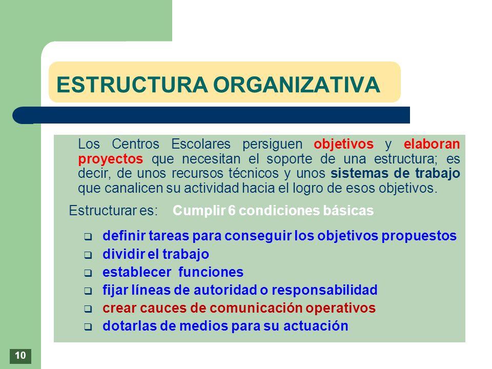 ESTRUCTURA ORGANIZATIVA Los Centros Escolares persiguen objetivos y elaboran proyectos que necesitan el soporte de una estructura; es decir, de unos r