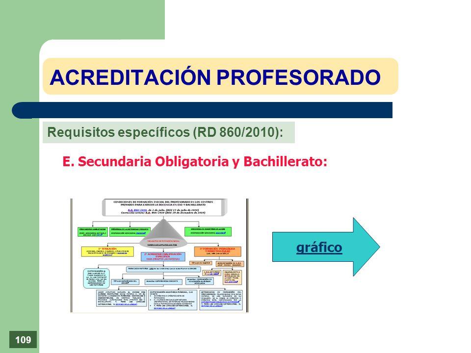 ACREDITACIÓN PROFESORADO E. Secundaria Obligatoria y Bachillerato: gráfico 109 Requisitos específicos (RD 860/2010):
