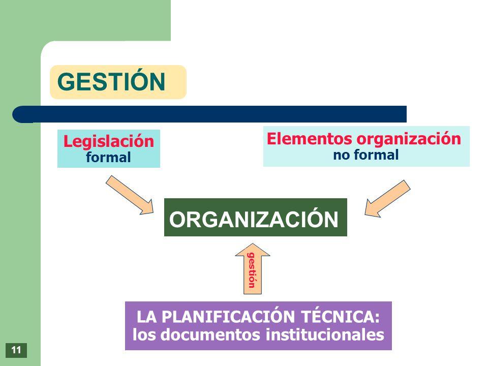 Legislación formal Elementos organización no formal LA PLANIFICACIÓN TÉCNICA: los documentos institucionales gestión ORGANIZACIÓN GESTIÓN 11