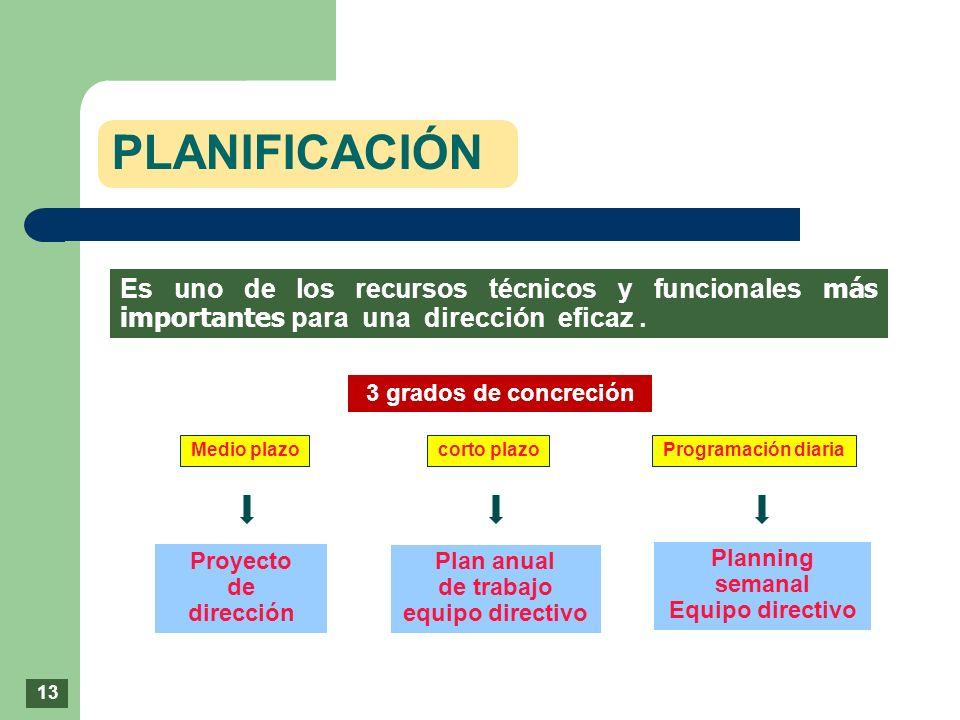 PLANIFICACIÓN 13 Es uno de los recursos técnicos y funcionales más importantes para una dirección eficaz. 3 grados de concreción Medio plazocorto plaz