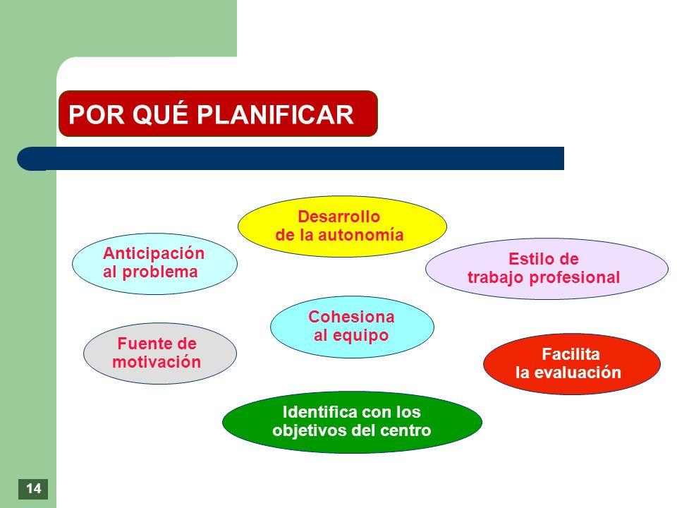 POR QUÉ PLANIFICAR Anticipación al problema Cohesiona al equipo Identifica con los objetivos del centro Facilita la evaluación Desarrollo de la autono