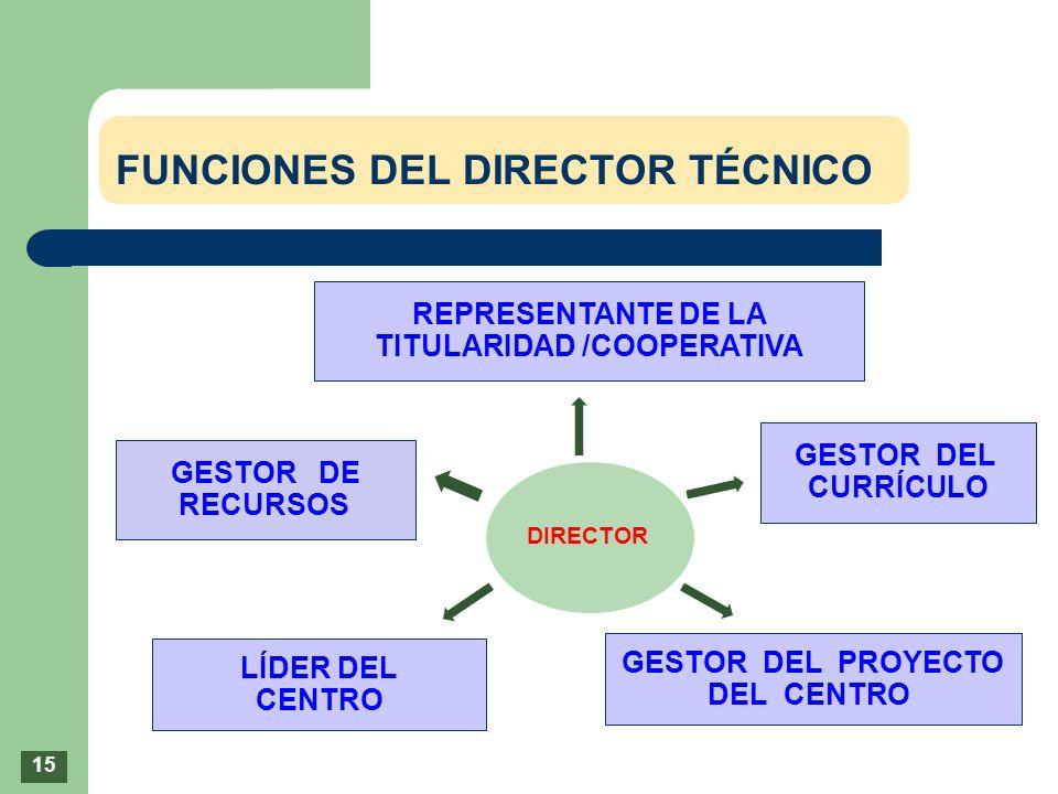 FUNCIONES DEL DIRECTOR TÉCNICO REPRESENTANTE DE LA TITULARIDAD /COOPERATIVA GESTOR DE RECURSOS GESTOR DEL CURRÍCULO LÍDER DEL CENTRO GESTOR DEL PROYEC