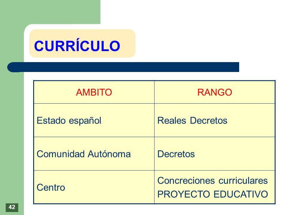 CURRÍCULO AMBITORANGO Estado españolReales Decretos Comunidad AutónomaDecretos Centro Concreciones curriculares PROYECTO EDUCATIVO 42