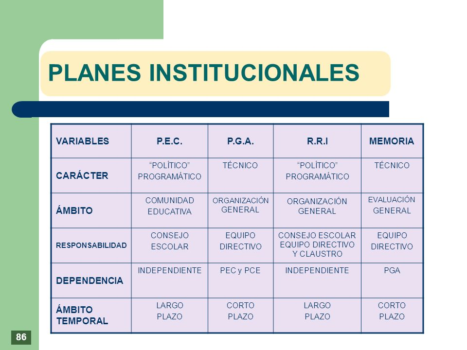 PLANES INSTITUCIONALES VARIABLESP.E.C.P.G.A.R.R.IMEMORIA CARÁCTER POLÍTICO PROGRAMÁTICO TÉCNICOPOLÍTICO PROGRAMÁTICO TÉCNICO ÁMBITO COMUNIDAD EDUCATIV