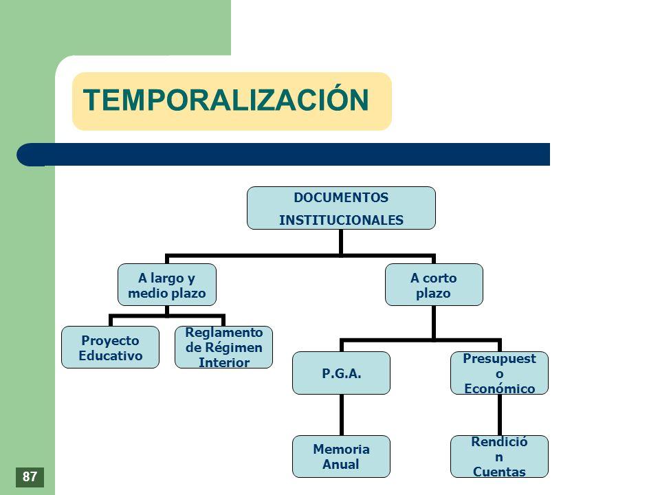 TEMPORALIZACIÓN DOCUMENTOS INSTITUCIONALES A largo y medio plazo Proyecto Educativo Reglamento de Régimen Interior A corto plazo P.G.A. Memoria Anual