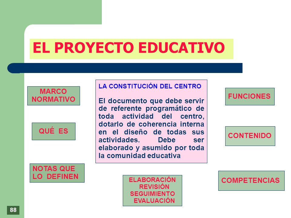 LA CONSTITUCIÓN DEL CENTRO El documento que debe servir de referente programático de toda actividad del centro, dotarlo de coherencia interna en el di