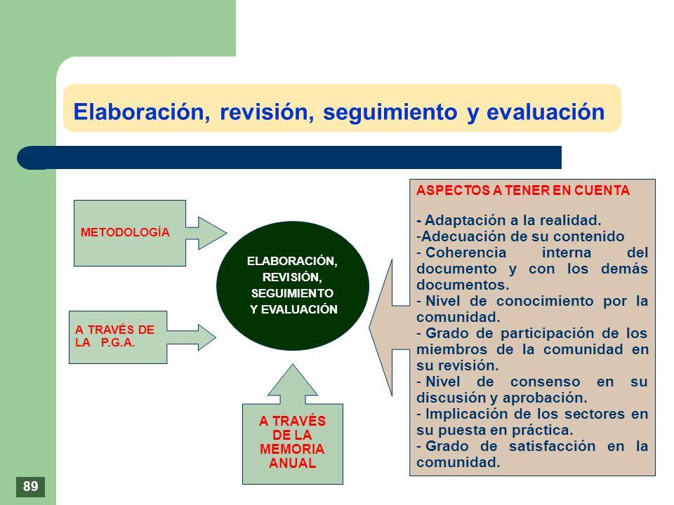 Elaboración, revisión, seguimiento y evaluación ELABORACIÓN, REVISIÓN, SEGUIMIENTO Y EVALUACIÓN METODOLOGÍA A TRAVÉS DE LA P.G.A. ASPECTOS A TENER EN