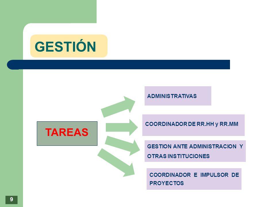 GESTIÓN TAREAS ADMINISTRATIVAS COORDINADOR DE RR.HH y RR.MM GESTION ANTE ADMINISTRACION Y OTRAS INSTITUCIONES COORDINADOR E IMPULSOR DE PROYECTOS 9