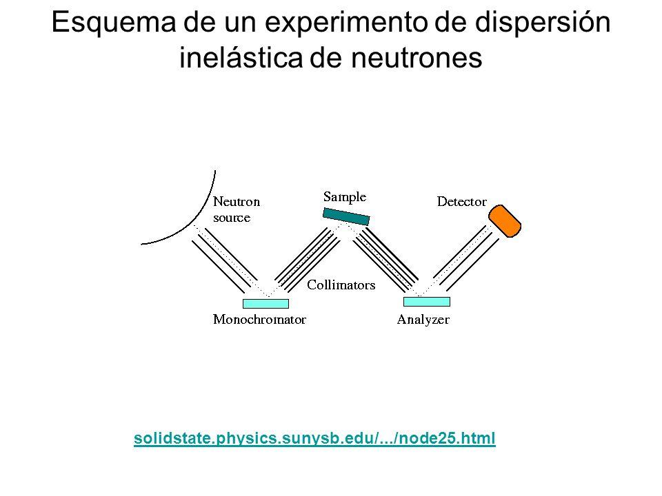 Esquema de un experimento de dispersión inelástica de neutrones solidstate.physics.sunysb.edu/.../node25.html
