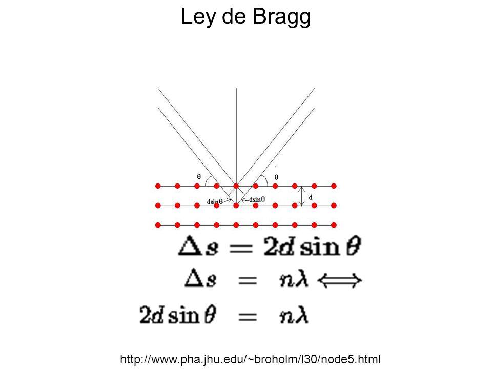 Ley de Bragg http://www.pha.jhu.edu/~broholm/l30/node5.html