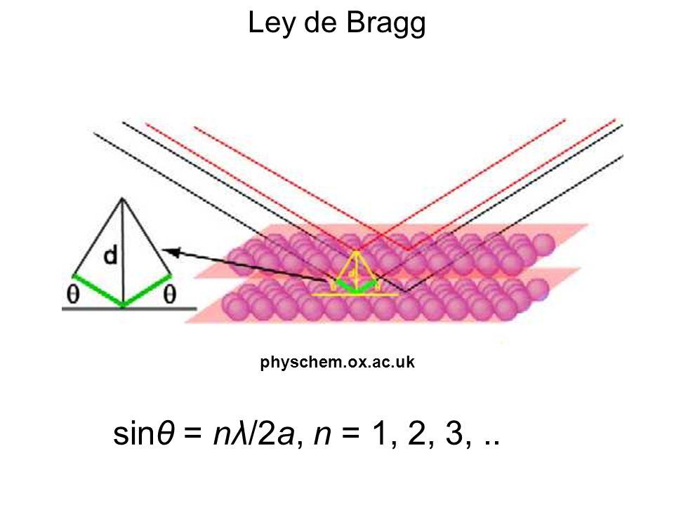 Ley de Bragg sinθ = nλ/2a, n = 1, 2, 3,.. physchem.ox.ac.uk