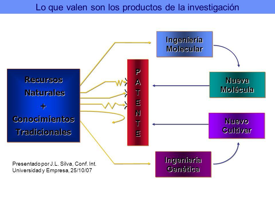 IngenieríaMolecularIngenieríaMolecular IngenieríaGenéticaIngenieríaGenética PATENTEPATENTE Recursos Naturales Naturales+ConocimientosTradicionalesRecu