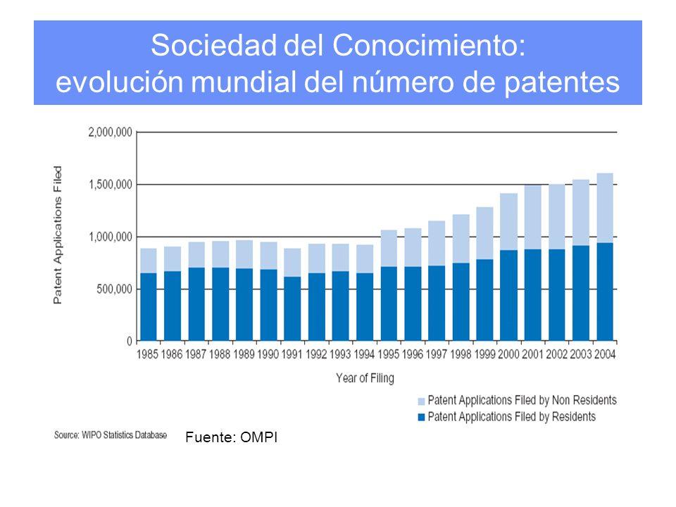 Sociedad del Conocimiento: evolución mundial del número de patentes Fuente: OMPI