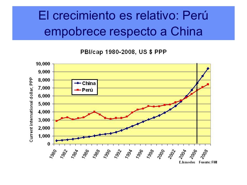 En 1980, Corea y Chile eran pobres como Perú.China era más pobre.