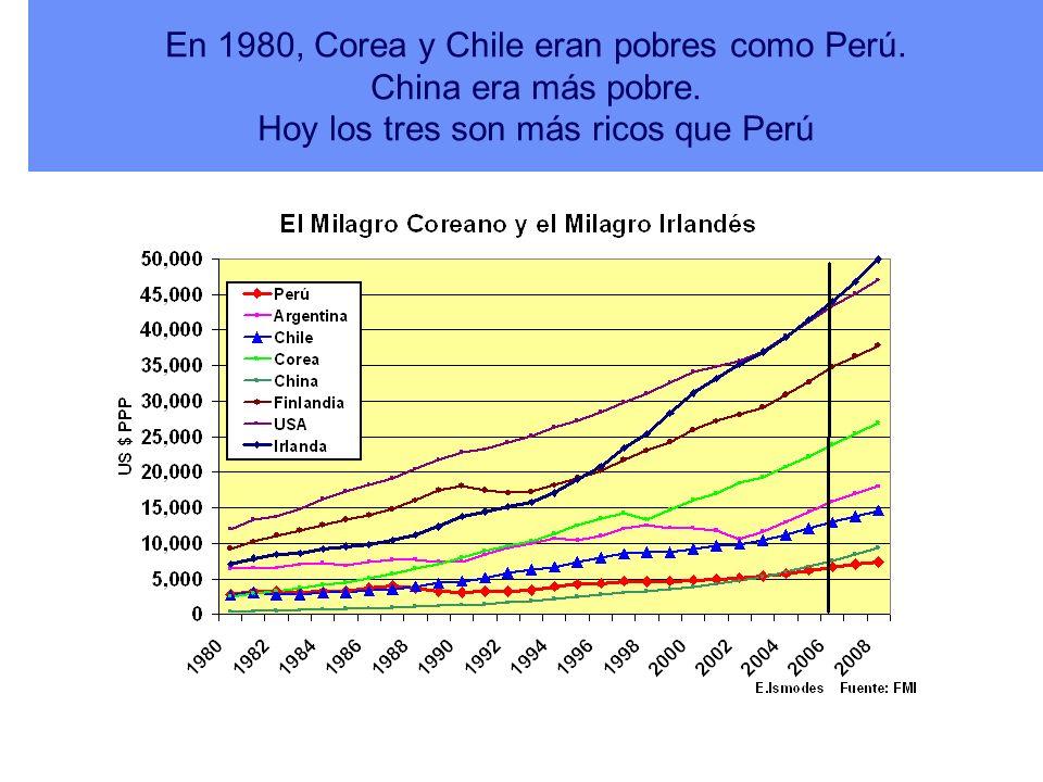 En 1980, Corea y Chile eran pobres como Perú. China era más pobre. Hoy los tres son más ricos que Perú