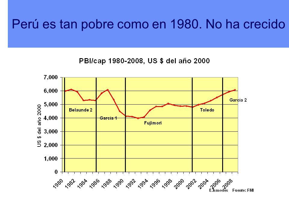 Perú es tan pobre como en 1980. No ha crecido