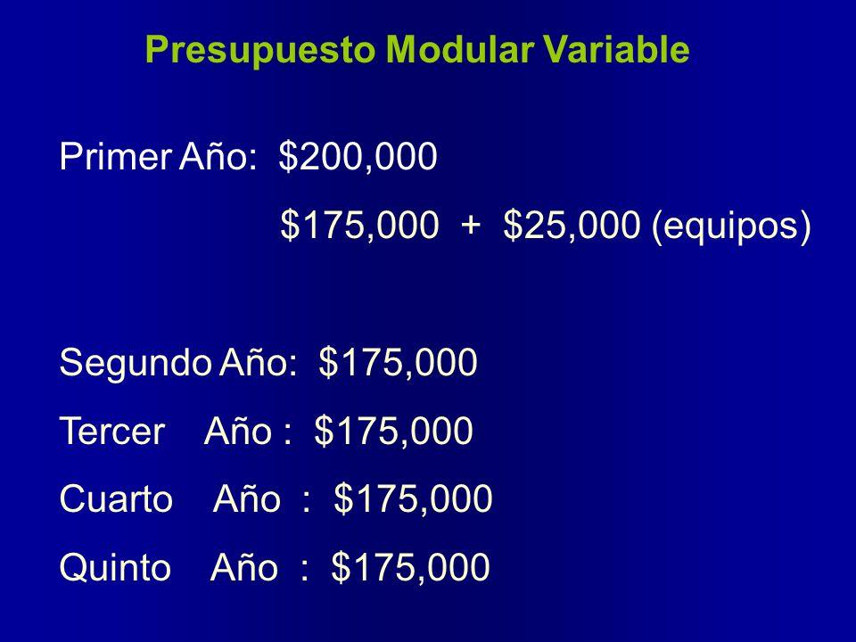 Presupuesto Modular Variable Primer Año: $200,000 $175,000 + $25,000 (equipos) Segundo Año: $175,000 Tercer Año : $175,000 Cuarto Año : $175,000 Quint