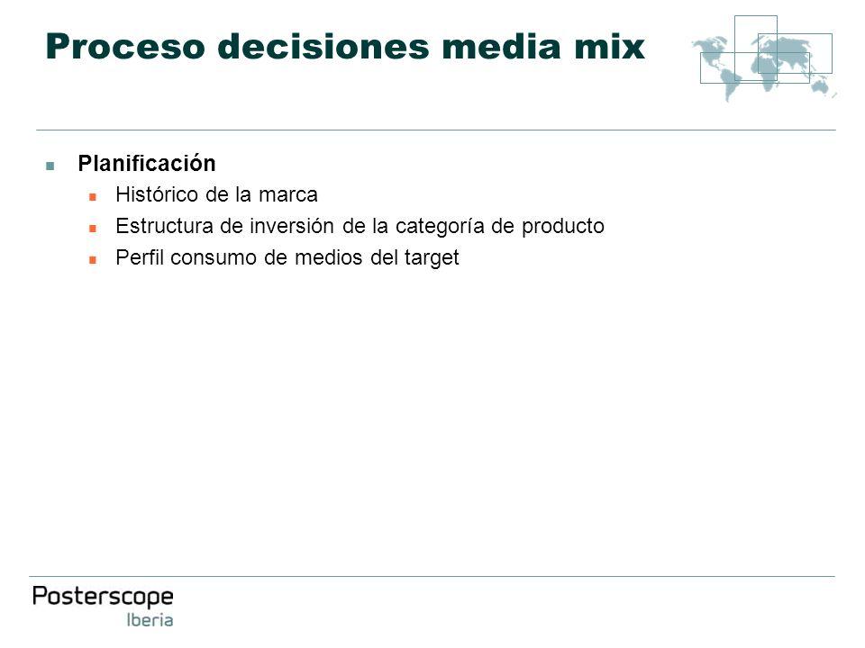 Proceso decisiones media mix Planificación Histórico de la marca Estructura de inversión de la categoría de producto Perfil consumo de medios del targ