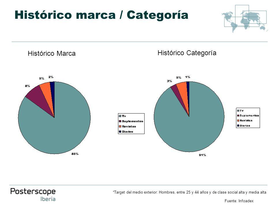 Histórico marca / Categoría *Target del medio exterior: Hombres, entre 25 y 44 años y de clase social alta y media alta Fuente: Infoadex Histórico Mar