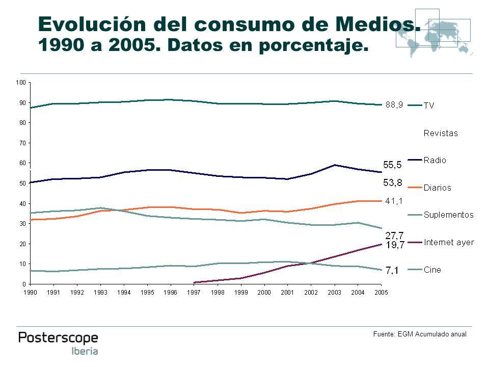Evolución del consumo de Medios. 1990 a 2005. Datos en porcentaje. Fuente: EGM Acumulado anual