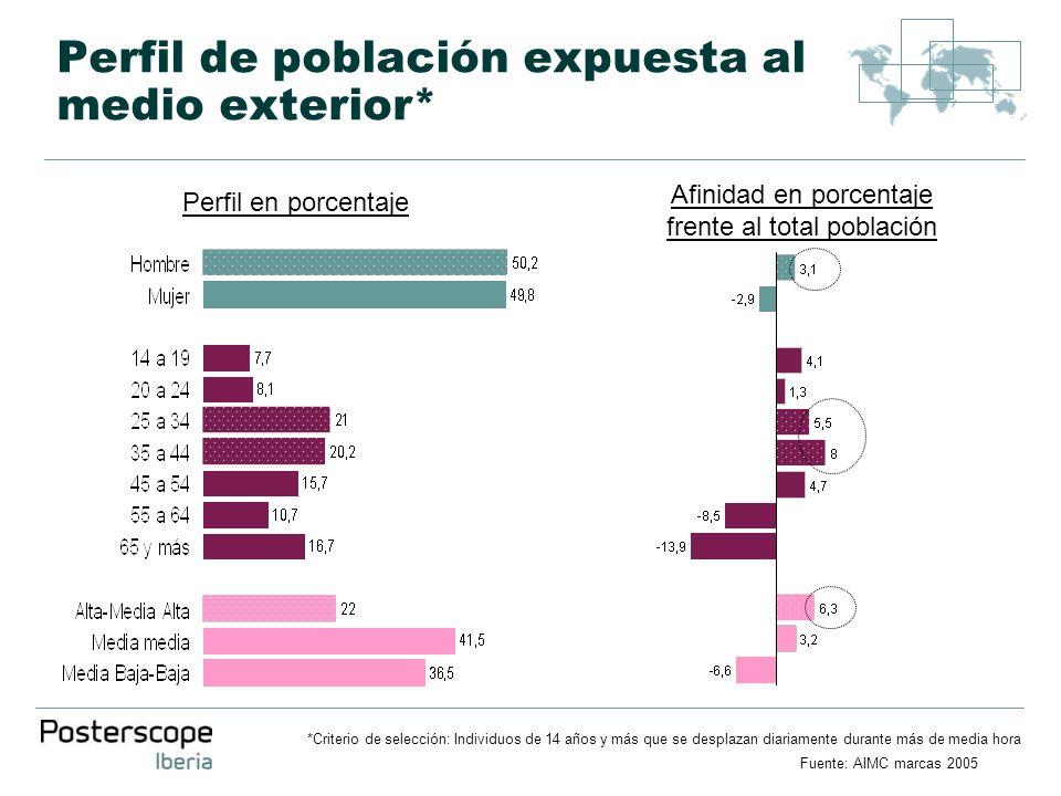 Perfil de población expuesta al medio exterior* Afinidad en porcentaje frente al total población Perfil en porcentaje Fuente: AIMC marcas 2005 *Criter
