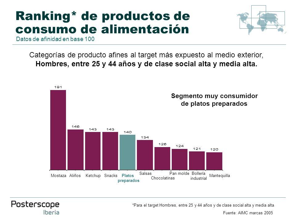 Ranking* de productos de consumo de alimentación Categorías de producto afines al target más expuesto al medio exterior, Hombres, entre 25 y 44 años y