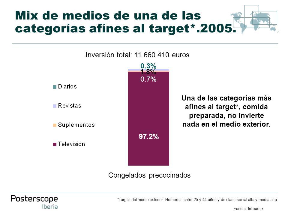 Mix de medios de una de las categorías afínes al target*.2005. *Target del medio exterior: Hombres, entre 25 y 44 años y de clase social alta y media