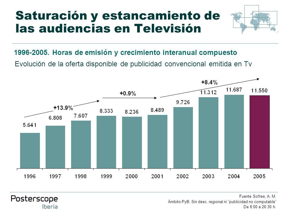 Saturación y estancamiento de las audiencias en Televisión 1996-2005. Horas de emisión y crecimiento interanual compuesto Evolución de la oferta dispo