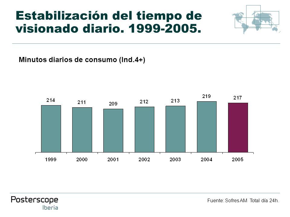 Estabilización del tiempo de visionado diario. 1999-2005. Minutos diarios de consumo (Ind.4+) Fuente: Sofres AM Total día 24h.
