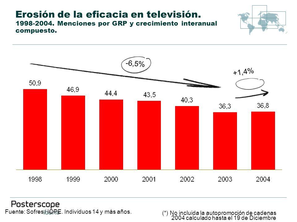 Erosión de la eficacia en televisión. 1998-2004. Menciones por GRP y crecimiento interanual compuesto. Fuente: Sofres / IOPE. Individuos 14 y más años