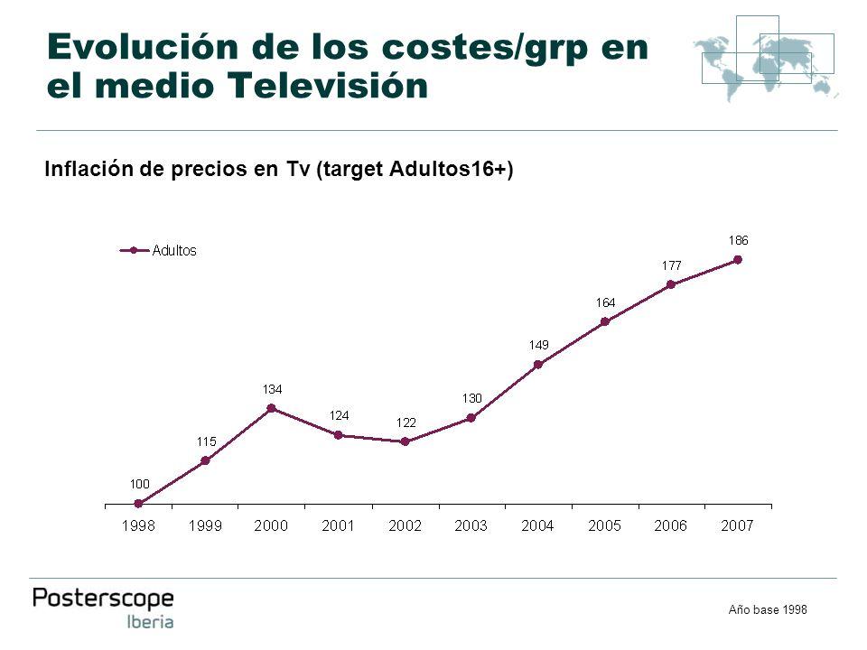 Evolución de los costes/grp en el medio Televisión Inflación de precios en Tv (target Adultos16+) Año base 1998