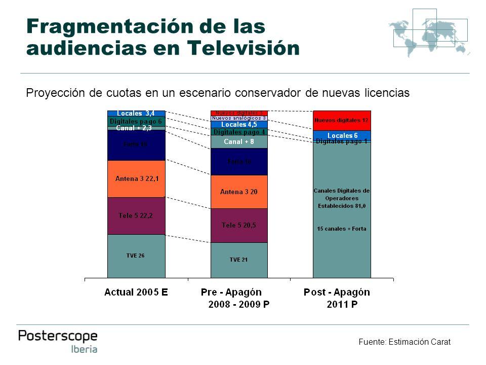 Fragmentación de las audiencias en Televisión Fuente: Estimación Carat Proyección de cuotas en un escenario conservador de nuevas licencias
