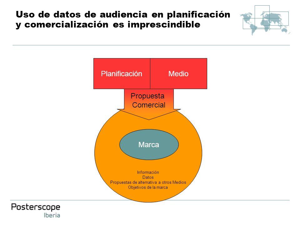 Información Datos Propuestas de alternativa a otros Medios Objetivos de la marca Uso de datos de audiencia en planificación y comercialización es impr