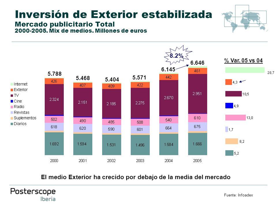 Inversión de Exterior estabilizada Mercado publicitario Total 2000-2005. Mix de medios. Millones de euros 5.788 5.468 5.404 5.571 6.145 Fuente: Infoad