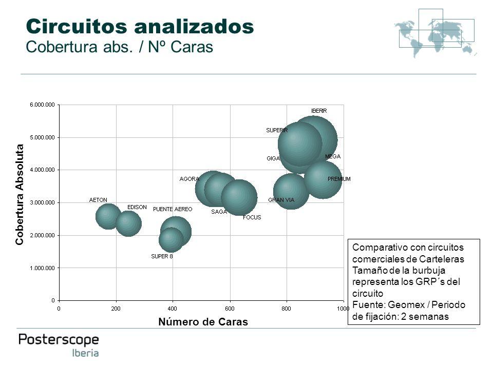 Circuitos analizados Cobertura abs. / Nº Caras Número de Caras Cobertura Absoluta Comparativo con circuitos comerciales de Carteleras Tamaño de la bur