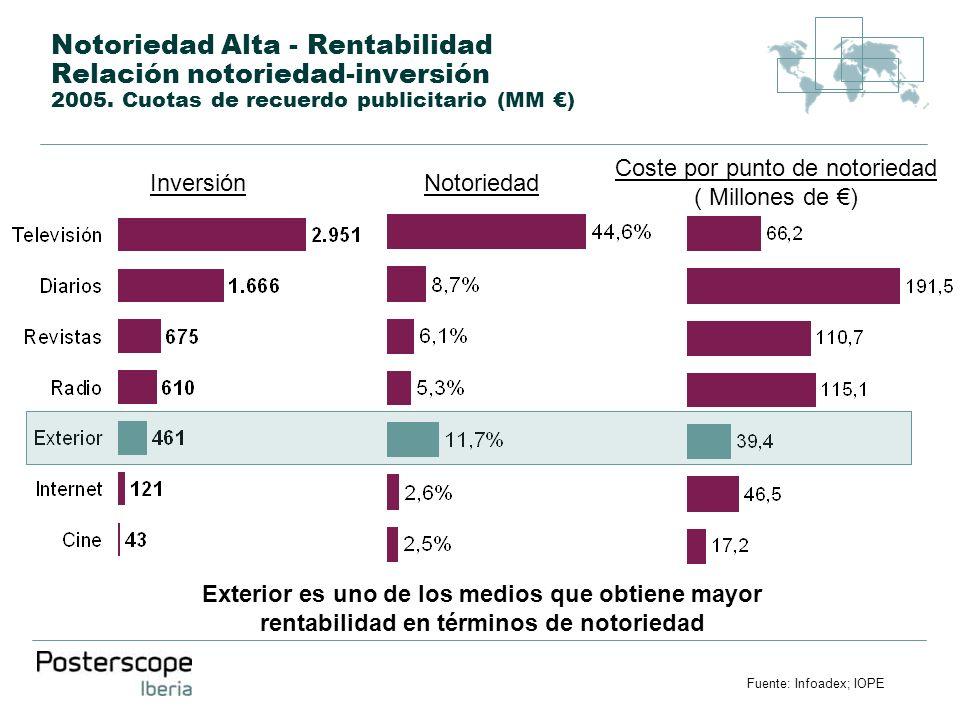 Notoriedad Alta - Rentabilidad Relación notoriedad-inversión 2005. Cuotas de recuerdo publicitario (MM ) InversiónNotoriedad Coste por punto de notori