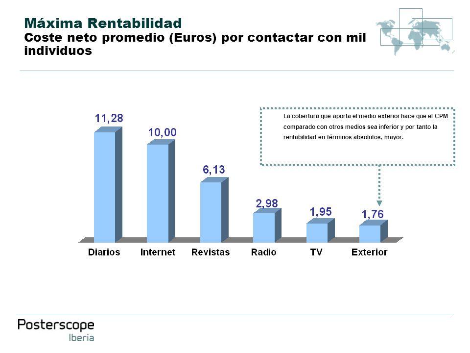 Máxima Rentabilidad Coste neto promedio (Euros) por contactar con mil individuos La cobertura que aporta el medio exterior hace que el CPM comparado c