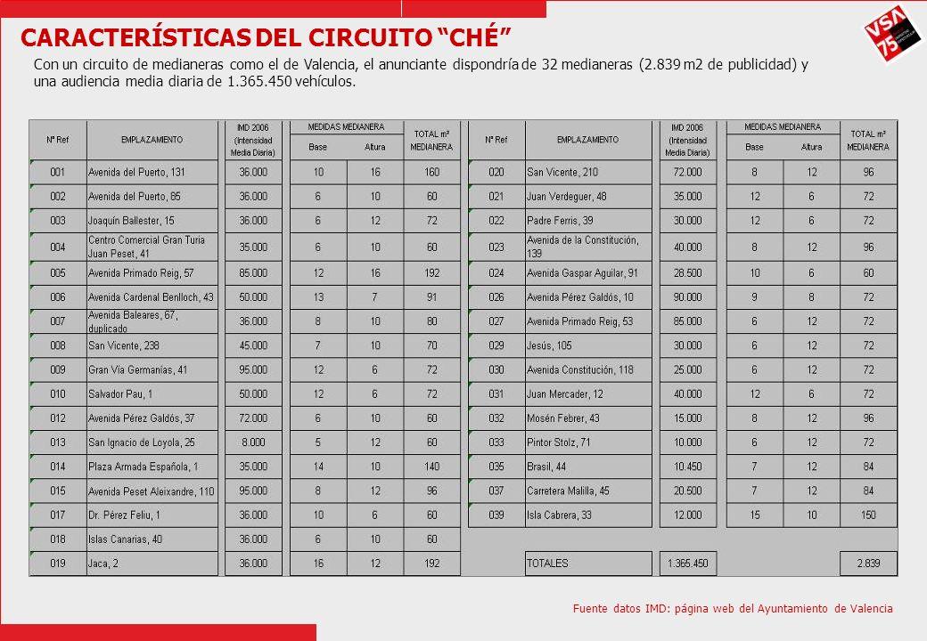 CARACTERÍSTICAS DEL CIRCUITO CHÉ Con un circuito de medianeras como el de Valencia, el anunciante dispondría de 32 medianeras (2.839 m2 de publicidad)