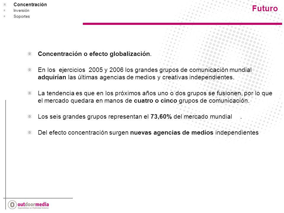 Futuro Concentración Inversión Soportes Concentración o efecto globalización.