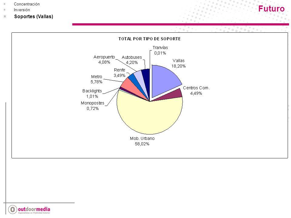Futuro Concentración Inversión Soportes (Vallas)