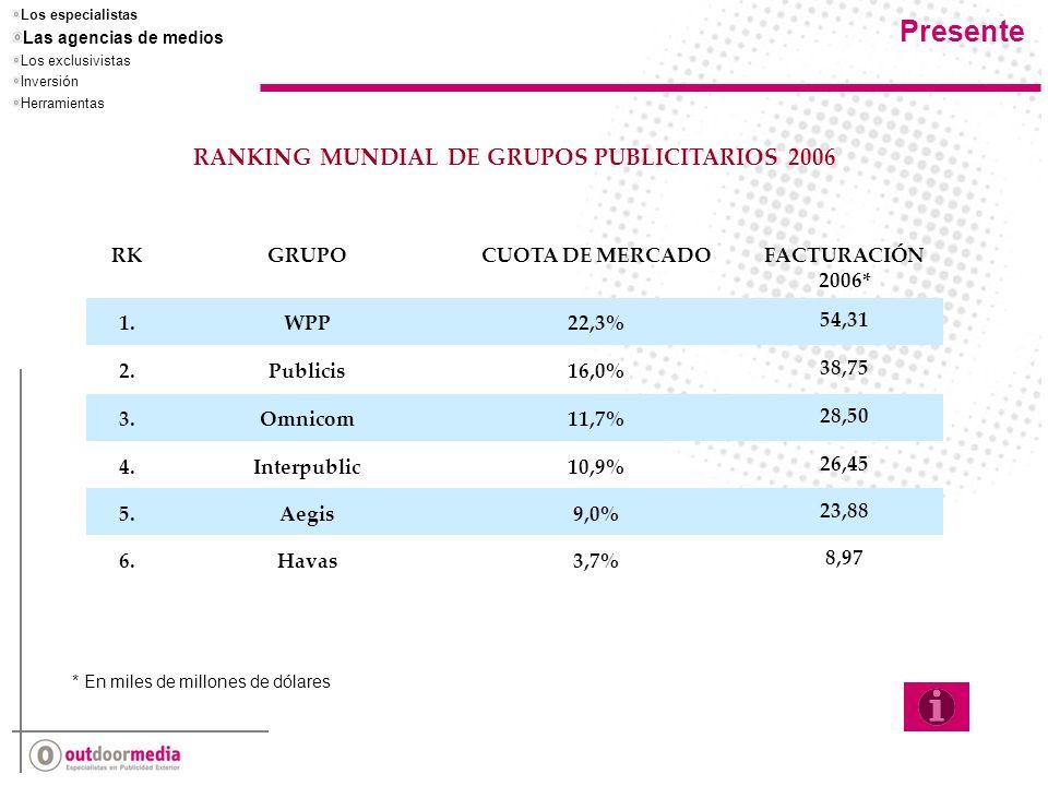 RKGRUPOCUOTA DE MERCADOFACTURACIÓN 2006* 1.WPP22,3% 54,31 2.Publicis16,0% 38,75 3.Omnicom11,7% 28,50 4.Interpublic10,9% 26,45 5.Aegis9,0% 23,88 6.Havas3,7% 8,97 RANKING MUNDIAL DE GRUPOS PUBLICITARIOS 2006 * En miles de millones de dólares Los especialistas Las agencias de medios Los exclusivistas Inversión Herramientas Presente