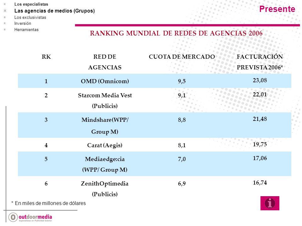 RK RED DE AGENCIAS CUOTA DE MERCADO FACTURACIÓN PREVISTA 2006* 1OMD (Omnicom)9,5 23,08 2 Starcom Media Vest (Publicis) 9,1 22,01 3 Mindshare(WPP/ Group M) 8,8 21,48 4Carat (Aegis)8,1 19,75 5 Mediaedge:cia (WPP/ Group M) 7,0 17,06 6ZenithOptimedia (Publicis) 6,916,74 RANKING MUNDIAL DE REDES DE AGENCIAS 2006 * En miles de millones de dólares Presente Los especialistas Las agencias de medios (Grupos) Los exclusivistas Inversión Herramientas
