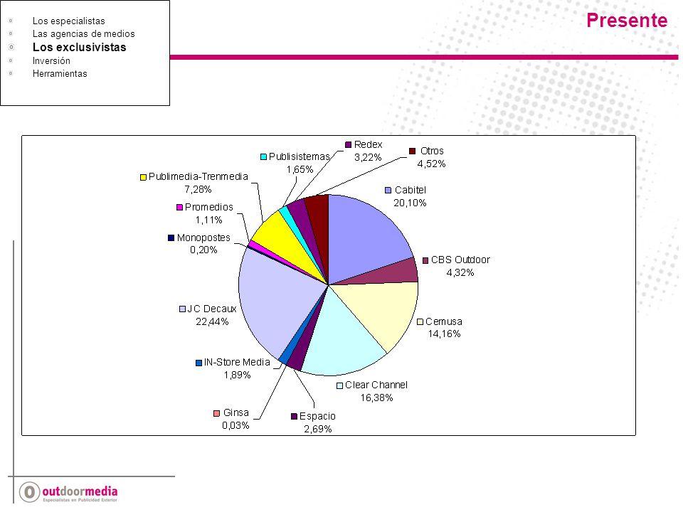 La aportación de los especialistas Concentración Soportes Los especialistas Las agencias de medios Los exclusivistas Inversión Herramientas Inversión Ante la: Diversidad de soportes y formatos.