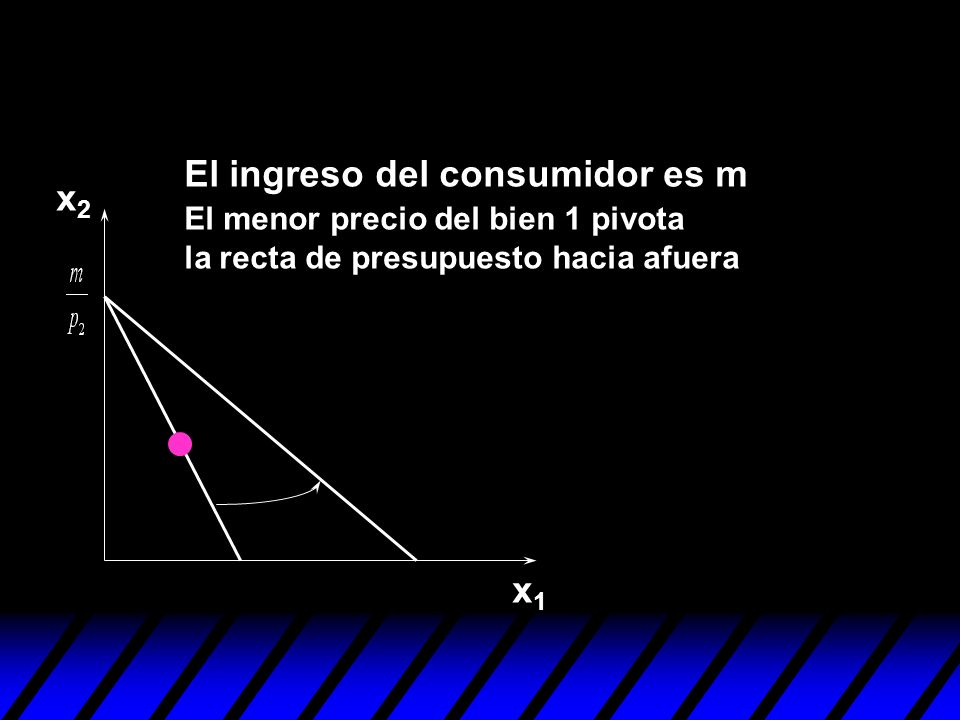 El cambio total en la cantidad demandada x2x2 x1x1 x 2 x 1 (x 1,x 2 ) El cambio en la cantidad demandada debido a un menor precio de p 1 es la suma de los efectos sustitución e ingreso, (x 1,x 2 ) (x 1,x 2 ).