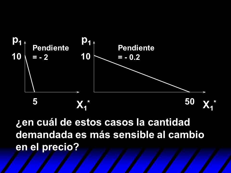 X1*X1* 550 10 Pendiente = - 2 Pendiente = - 0.2 p1p1 p1p1 ¿en cuál de estos casos la cantidad demandada es más sensible al cambio en el precio? X1*X1*